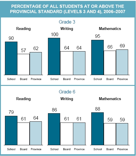 Cedarvale Community School Ranking